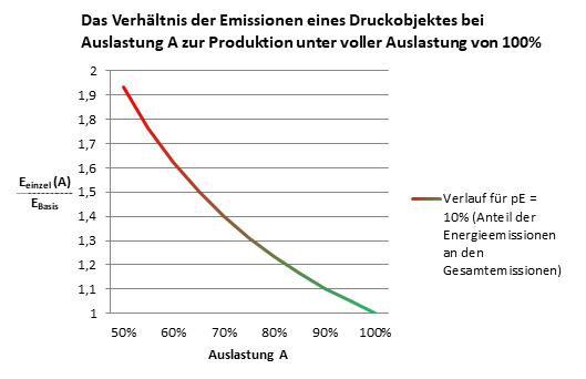 Daten: energie.ch AG, Kalkulation: natureOffice, Visualisierung: dieUmweltDruckerei