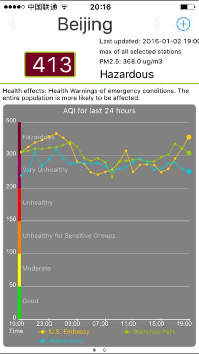 Luftqualität in Peking