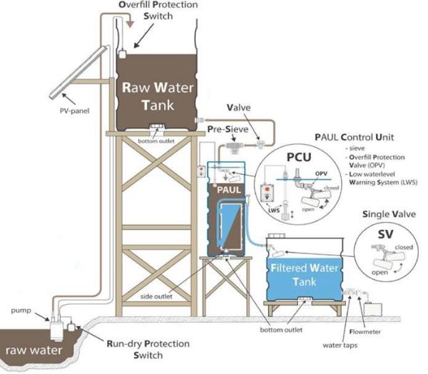 Der Konstruktionsplan vom Wasserfilter Paul